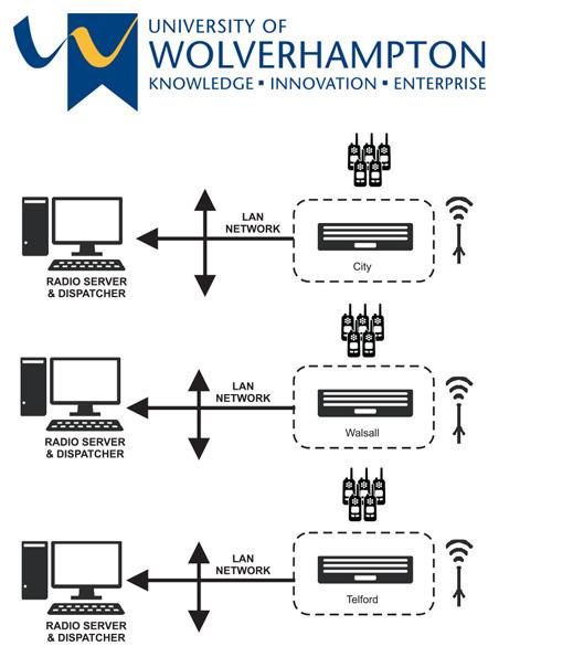 wolverhampton university image