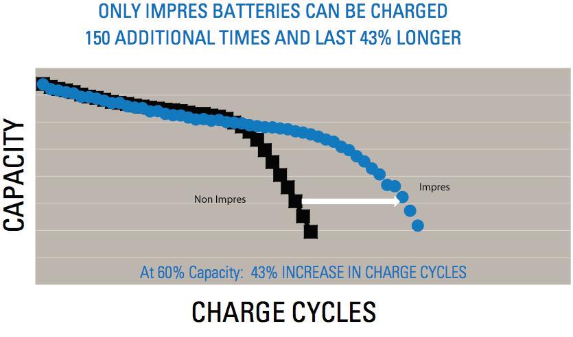 MOTOTRBO Impres Chart