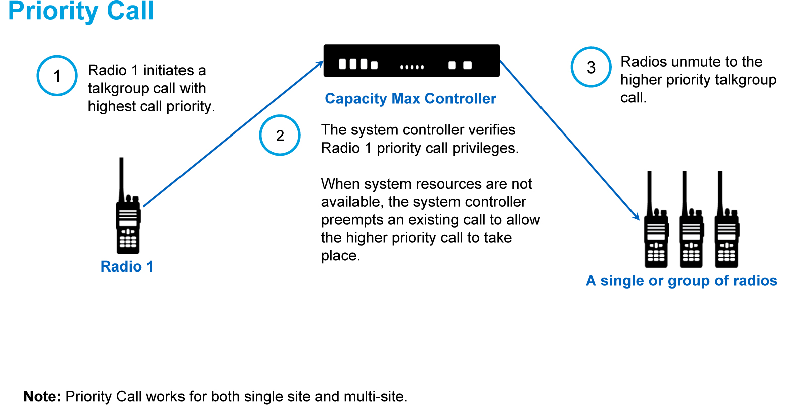 MOTOTRBO Capacity Plus Priority Call
